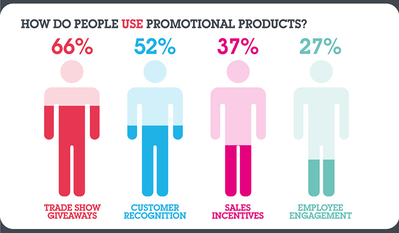 How do people use promotional products?